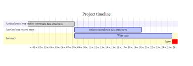 Project Timeline Custom R How To Change Label Width In Mermaid Gantt Chart Stack Overflow