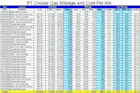 Km Log Sheet Mileage Record Sheet Car Spreadsheet Calculator Nyani Co