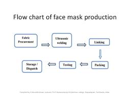 Respiratory Protection Face Masks And Respirators