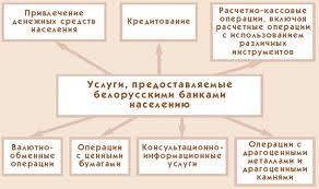 Курсовая работа Особенности развития сектора банковских услуг в  2001 2005 годы характеризовались динамичным развитием рынка розничных банковских услуг