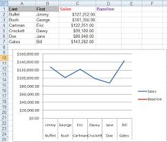 Best Excel Tutorial How To Create A Chart With A Baseline