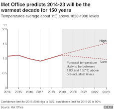 Climate Change World Heading For Warmest Decade Says Met