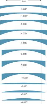 Lens Index Chart High Index Lenses Thickness Chart Www Bedowntowndaytona Com
