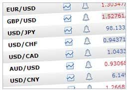 Web Applications Stock Quotes Chart Forex Trading