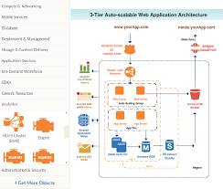 latest aws diagram icons to plan your infrastructure   creately blogcreately    s aws drawing tool
