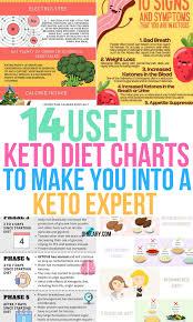 Keto Electrolytes Chart Keto Charts 4 Ohclary