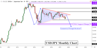 Usd Jpy Monthly Chart Japanese Yen Outlook Into 2020 Usd Jpy Eyes Bearish