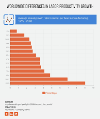 Bar Chart Worldwide Differences In Labor Productivity Growth