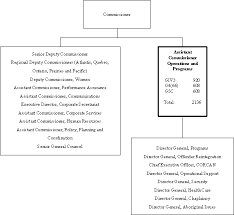 Shared Services Canada Org Chart Appendix C1 Benchmark Index By Function Program Service