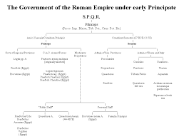 Venn Diagram Of Roman Republic And Roman Empire Fall Of The Roman Republic Essay