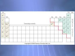 Periodic table Groups – Columns down Alkali Metals Alkaline Earth ...