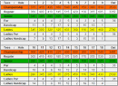 Scorecard - Big Run Golf Club