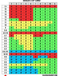 Strategy Chart For Blackjack Catalyst Blackjack Chart Bedowntowndaytona Com