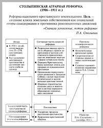 Тема Схема Столыпинская аграрная реформа в России  Тема 10 Схема Столыпинская аграрная реформа в России 1906 1911 гг