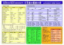 short form negative japanese japanese irregular verbs wikipedia