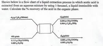 Solved Shown Below Is A Flow Chart Of A Liquid Extraction