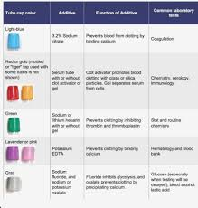 Blood Collection Tubes And Tests Chart Phlebotomy Tube Colors And Tests Chart Www