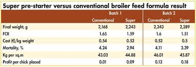 74 Symbolic Broiler Feed Consumption Chart