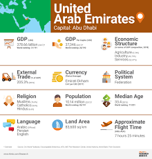 Pet Insurance Comparison Chart 2015 United Arab Emirates Market Profile Hktdc