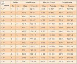 Normal Height And Weight Average Height Weight Chart Best Of Military Weight Chart Luxury