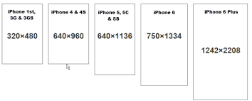 iphone 6 screen size inches iphone screen size resolution all models iphone topics