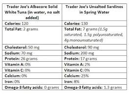 can for can tuna has more protein fewer calories and lower sodium and while those nutrition facts are nice they don t look at the full picture