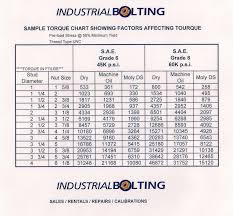Ft Lbs To Nm Conversion Chart Torque Charts Industrial Bolting And Torque Tools