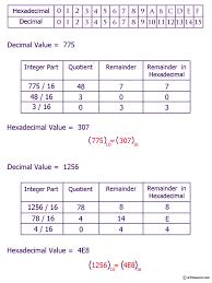 Hexadecimal Base 16 Chart Java Exercises Convert A Decimal Number To Hexadecimal
