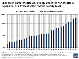 Changes In Parent Medicaid Eligibility Under The Aca