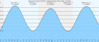 Tide Chart For Mayport Florida Mayport Naval Station Degaussing Structure Fl Tides