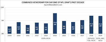 Nfl Ratings Chart Nfl Draft Ratings Pull Even Thanks To Abc Sports Media Watch