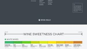 White Wine Dryness Chart Quit Wineing And Learn Something Album On Imgur