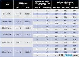 Characteristics Of Leds Cree Xm L And Xml
