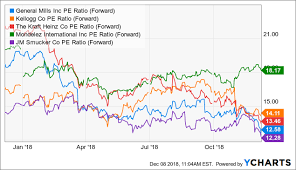 Kraft Foods Share Price Chart Kraft Heinz Not My Favorite Name In The Sector The Kraft