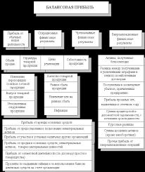 Реферат Повышение прибыли и рентабельности предприятия на примере  Рисунок 1 1 Схема формирования балансовой прибыли