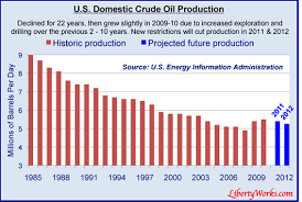 Gas Prices By President Chart Gas Price Deception Energy