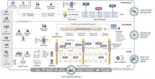 Scaled Agile Framework Safe For Lean Enterprises