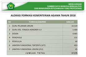 Check spelling or type a new query. Petunjuk Cara Daftar Cpns Kemenag Kementerian Agama 2018 Tipssehatcantik Com