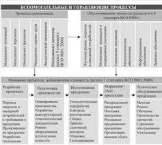 Дипломная работа Разработка бизнес процессов системы менеджмента  Классификация процессов СМК
