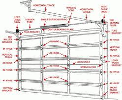 garage door track kitGarage Astounding Garage Door Parts Design Garage Door Track Kit