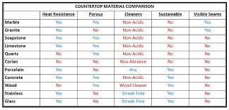 Countertop Material Comparison Chart Ck Interior Design