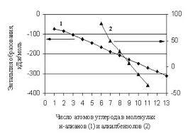 Химия Специфика прогнозирования энтальпии образования  13