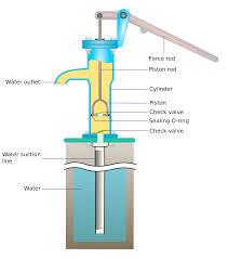 diagram for water pump wiring diagram \u2022 wiring diagram for 220 volt submersible pump hand pump wikipedia rh en wikipedia org diagram for water pump diagram of water pump installation