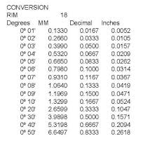 Inches To Degrees Chart Toe Settings Inches To Degree Conversion Rennlist