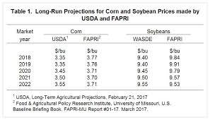 Corn Market Price Chart 11 Particular Current Corn Price Per Bushel Chart
