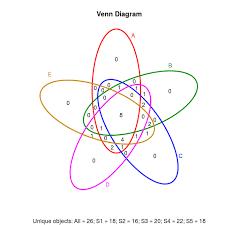 Mutual Information Venn Diagram Venndigram For Multiple Rna Seq Data
