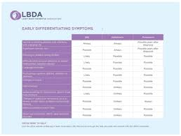 Types Of Dementia Chart The Difference Between Lewy Body Dementia Parkinsons