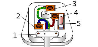 how to wire a plug or replace a plug socket in the uk thomson double plug socket wiring diagram at Plug Socket Diagram