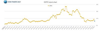Depomed Price History Depo Stock Price Chart