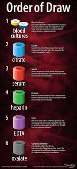 The Order Of Draw In Phlebotomy Charts 17 Best Phlebotomy Order Of Draw Images Phlebotomy
